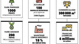 Économie : 10 challenges à relever pour la Métropole de Lyon
