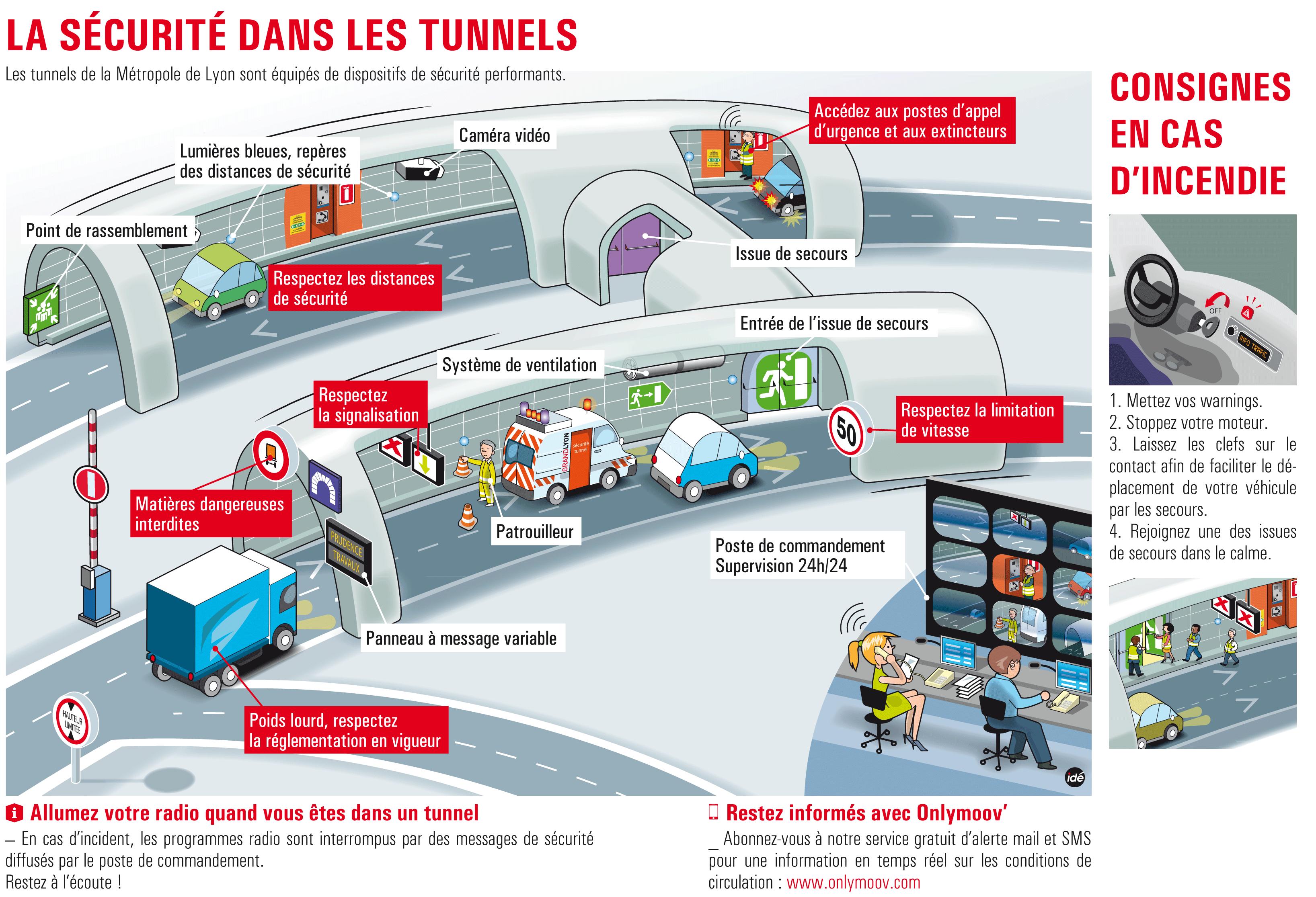 Les tunnels de la Métropole de Lyon sont équipés de système de sécurité permformants