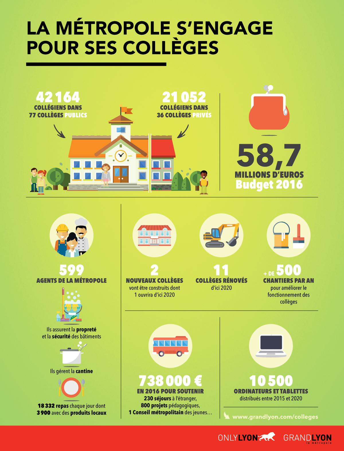 La Métropole participe au bon fonctionnement quotidien des collèges sur son territoire.