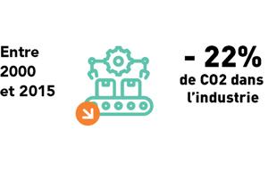 Entre 2000 et 2015 il y a eu -22% de CO2 dans l'industrie